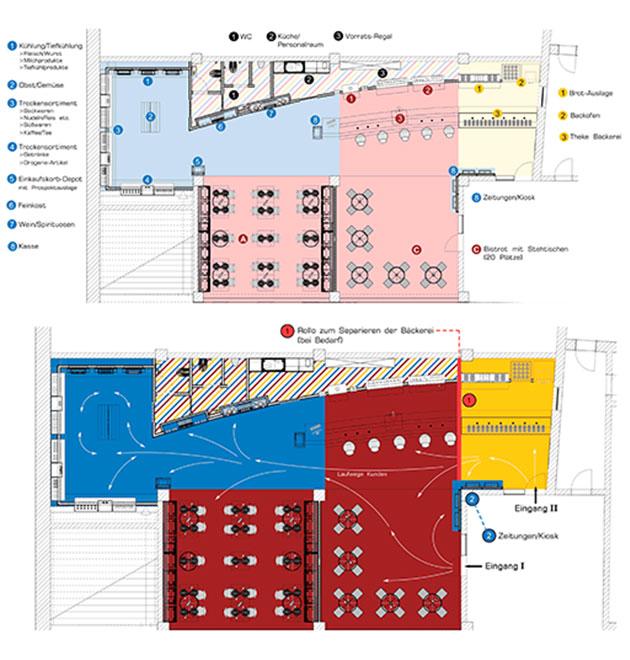 Planen: Ein Grundriss